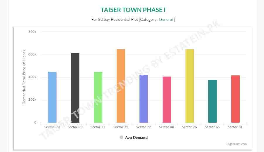 Taiser Town Scheme 45 Phase I  80 Sqr Yards Trend Analysis jan-2020