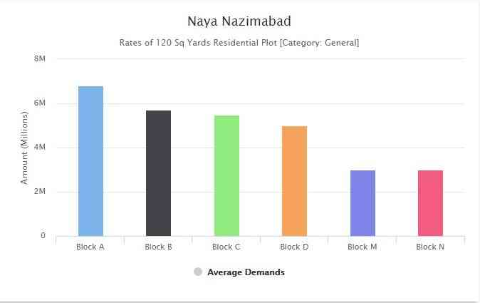Naya Nazimabad Karachi Current Price Review and Investment opportunities