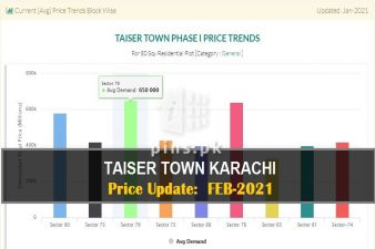 Taiser Town Karachi Price Updates till Feb-2021 | Review and Analysis