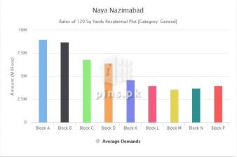 Naya Nazimabad Price Review Aug-2021 and Investment opptions
