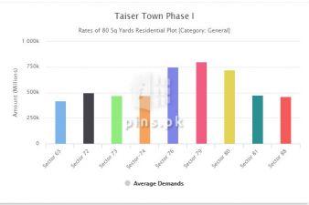 Taiser Town Karachi Price Updates till Sep-2021 | Review and Analysis